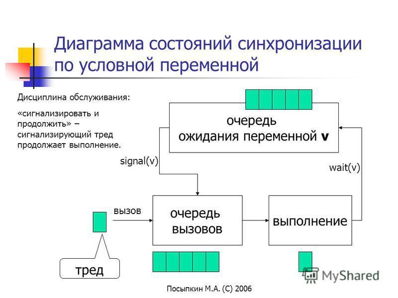 Посыпкин М.А. (С) 2006 Диаграмма состояний синхронизации по условной переменной очередь вызовов выполнение вызов тред очередь ожидания переменной v wait(v) signal(v) Дисциплина обслуживания: «сигнализировать и продолжить» – сигнализирующий тред продо