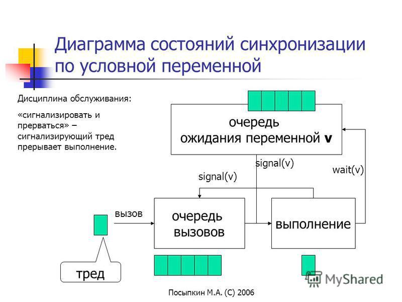 Посыпкин М.А. (С) 2006 Диаграмма состояний синхронизации по условной переменной очередь вызовов выполнение вызов тред очередь ожидания переменной v wait(v) signal(v) Дисциплина обслуживания: «сигнализировать и прерваться» – сигнализирующий тред преры
