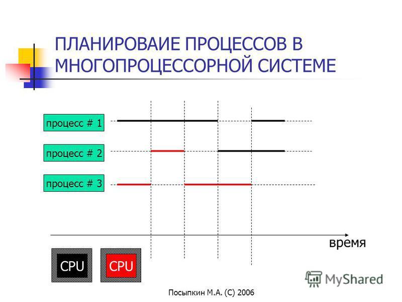 Посыпкин М.А. (С) 2006 ПЛАНИРОВАИЕ ПРОЦЕССОВ В МНОГОПРОЦЕССОРНОЙ СИСТЕМЕ время процесс # 1 процесс # 2 процесс # 3 CPU