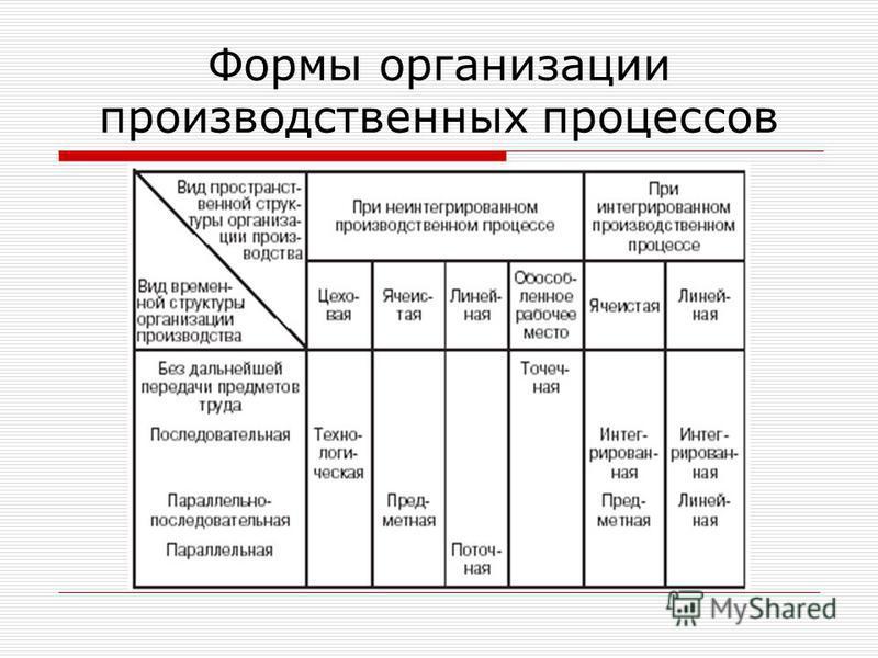 Формы организации производственных процессов