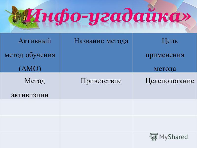 Активный метод обучения (АМО) Название метода Цель применения метода Метод активизации Приветствие Целепологание