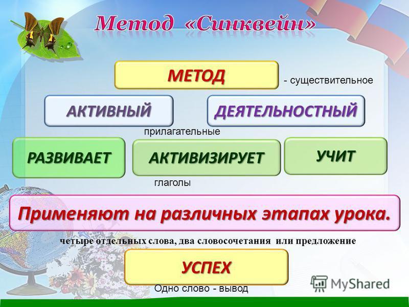 АКТИВНЫЙ МЕТОД ДЕЯТЕЛЬНОСТНЫЙ Применяют на различных этапах урока. УСПЕХ РАЗВИВАЕТ АКТИВИЗИРУЕТ УЧИТ - существительное прилагательные глаголы четыре отдельных слова, два словосочетания или предложение Одно слово - вывод