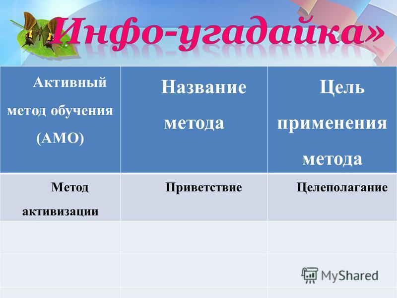 Активный метод обучения (АМО) Название метода Цель применения метода Метод активизации Приветствие Целеполагание