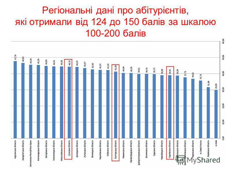 Регіональні дані про абітурієнтів, які отримали від 124 до 150 балів за шкалою 100-200 балів