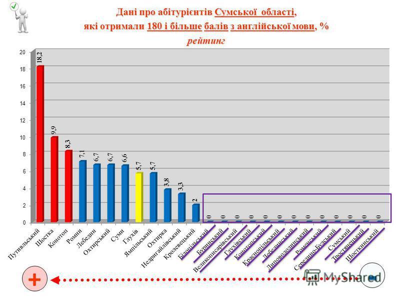 - + Дані про абітурієнтів Сумської області, які отримали 180 і більше балів з англійської мови, % рейтинг