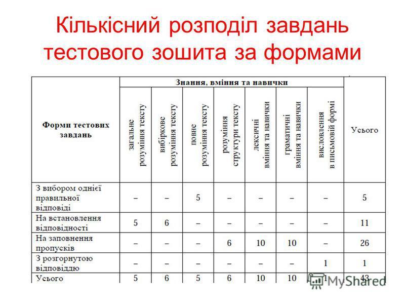 Кількісний розподіл завдань тестового зошита за формами