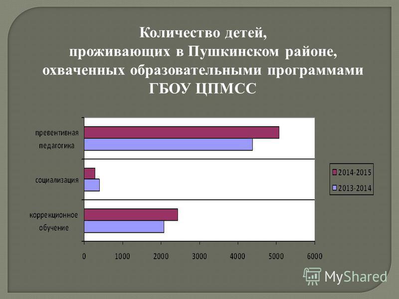 Количество детей, проживающих в Пушкинском районе, охваченных образовательными программами ГБОУ ЦПМСС