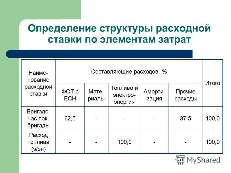 Определение структуры расходной ставки по элементам затрат Наиме- нование расходной ставки Составляющие расходов, % Итого ФОТ с ЕСН Мате- риалы Топливо и электро- энергия Аморти- зация Прочие расходы Бригадо- час лок. бригады 62,5---37,5100,0 Расход