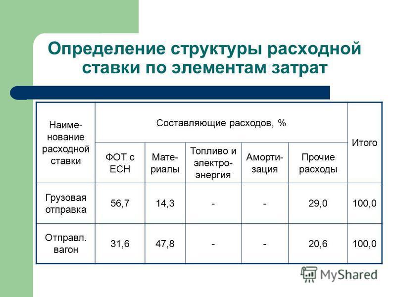 Определение структуры расходной ставки по элементам затрат Наиме- нование расходной ставки Составляющие расходов, % Итого ФОТ с ЕСН Мате- риалы Топливо и электро- энергия Аморти- зация Прочие расходы Грузовая отправка 56,714,3--29,0100,0 Отправл. ваг