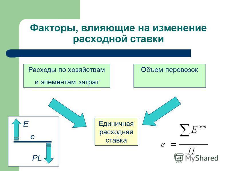 Факторы, влияющие на изменение расходной ставки Расходы по хозяйствам и элементам затрат Объем перевозок Единичная расходная ставка e E PL