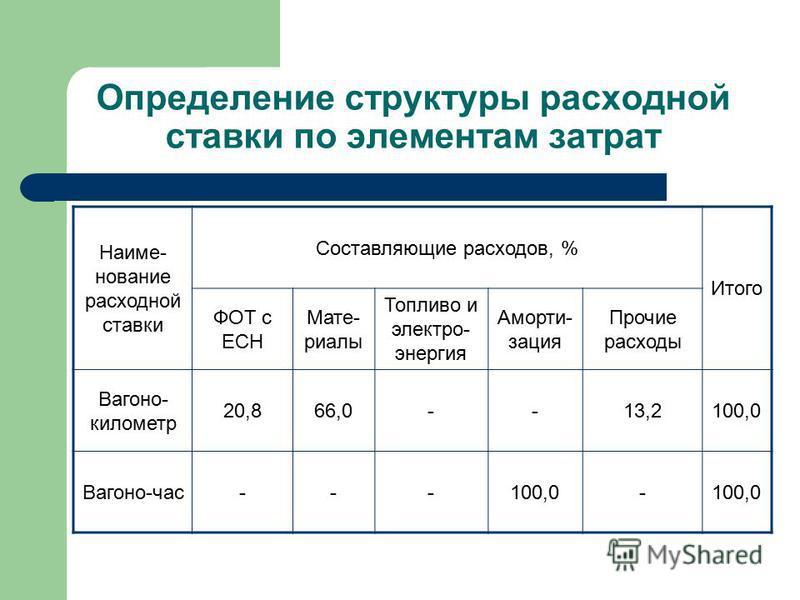 Определение структуры расходной ставки по элементам затрат Наиме- нование расходной ставки Составляющие расходов, % Итого ФОТ с ЕСН Мате- риалы Топливо и электро- энергия Аморти- зация Прочие расходы Вагоно- километр 20,866,0--13,2100,0 Вагоно-час---