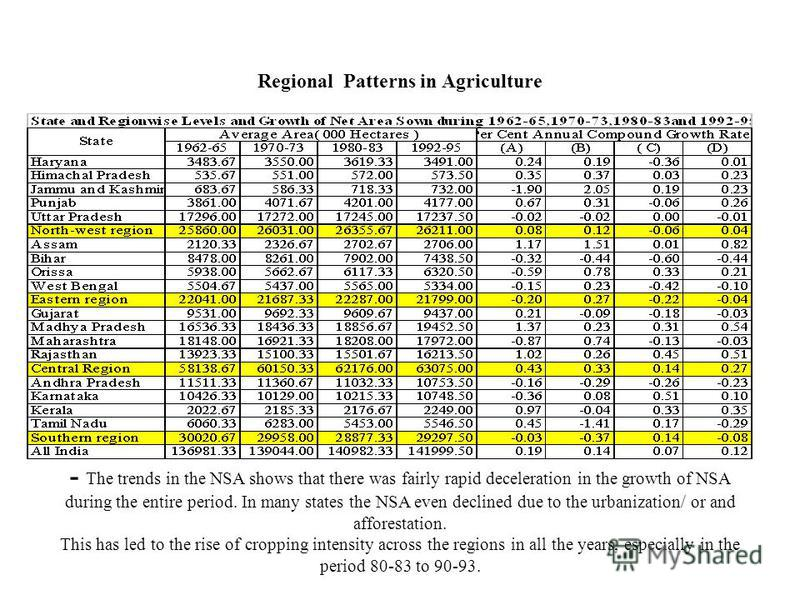 Regional Patterns in Agriculture - The trends in the NSA shows that there was fairly rapid deceleration in the growth of NSA during the entire period. In many states the NSA even declined due to the urbanization/ or and afforestation. This has led to