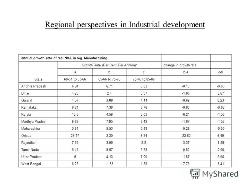 Regional perspectives in Industrial development annual growth rate of real NVA in reg. Manufacturing State Growth Rate (Per Cent Per Annum)*change in growth rate abcb-ac-b 60-61 to 65-6665-66 to 75-7675-76 to 85-86 Andhra Pradesh6.846.716.03-0.13-0.6