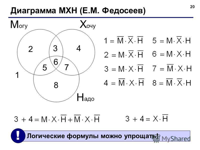 20 Диаграмма МХН (Е.М. Федосеев) Х очу М огу Н адо 1 2 34 5 6 7 8 Логические формулы можно упрощать! !