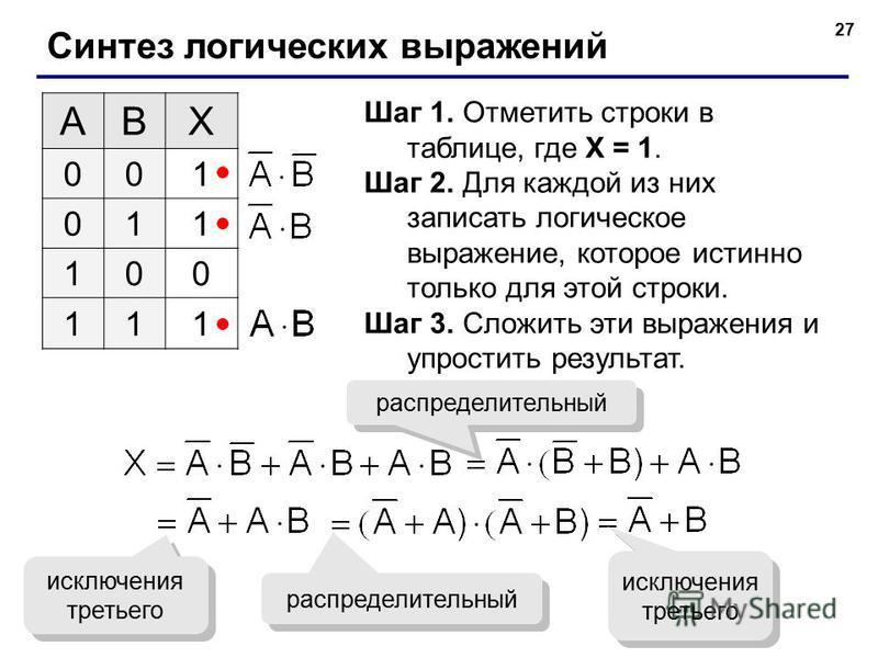 27 Синтез логических выражений ABX 001 011 100 111 Шаг 1. Отметить строки в таблице, где X = 1. Шаг 2. Для каждой из них записать логическое выражение, которое истинно только для этой строки. Шаг 3. Сложить эти выражения и упростить результат. распре