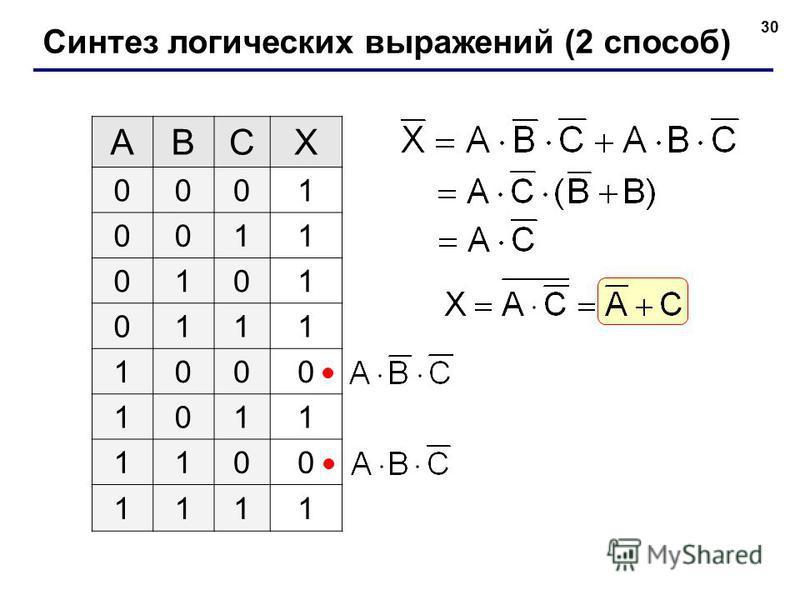 30 Синтез логических выражений (2 способ) ABCX 0001 0011 0101 0111 1000 1011 1100 1111