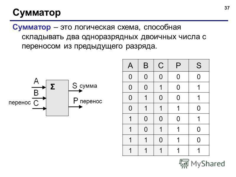 37 Сумматор Сумматор – это логическая схема, способная складывать два одноразрядных двоичных числа с переносом из предыдущего разряда. Σ сумма перенос ABCPS 00000 00101 01001 01110 10001 10110 11010 11111