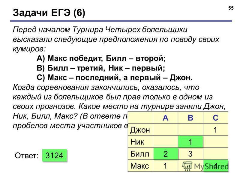 55 Задачи ЕГЭ (6) Перед началом Турнира Четырех болельщики высказали следующие предположения по поводу своих кумиров: А) Макс победит, Билл – второй; В) Билл – третий, Ник – первый; С) Макс – последний, а первый – Джон. Когда соревнования закончились