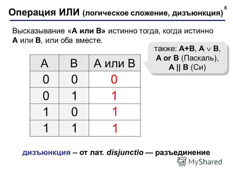 8 Операция ИЛИ (логическое сложение, дизъюнкция) ABА или B 1 0 также: A+B, A B, A or B (Паскаль), A || B (Си) 00 01 10 11 1 1 дизъюнкция – от лат. disjunctio разъединение Высказывание «A или B» истинно тогда, когда истинно А или B, или оба вместе.