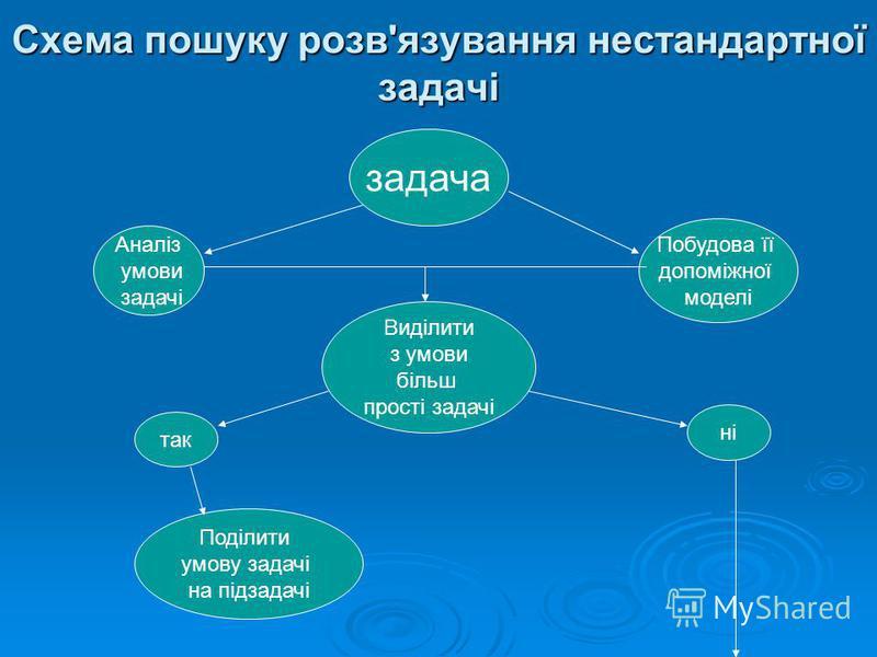 Схема пошуку розв'язування нестандартної задачі задача Аналіз умови задачі Побудова її допоміжної моделі Виділити з умови більш прості задачі так ні Поділити умову задачі на підзадачі