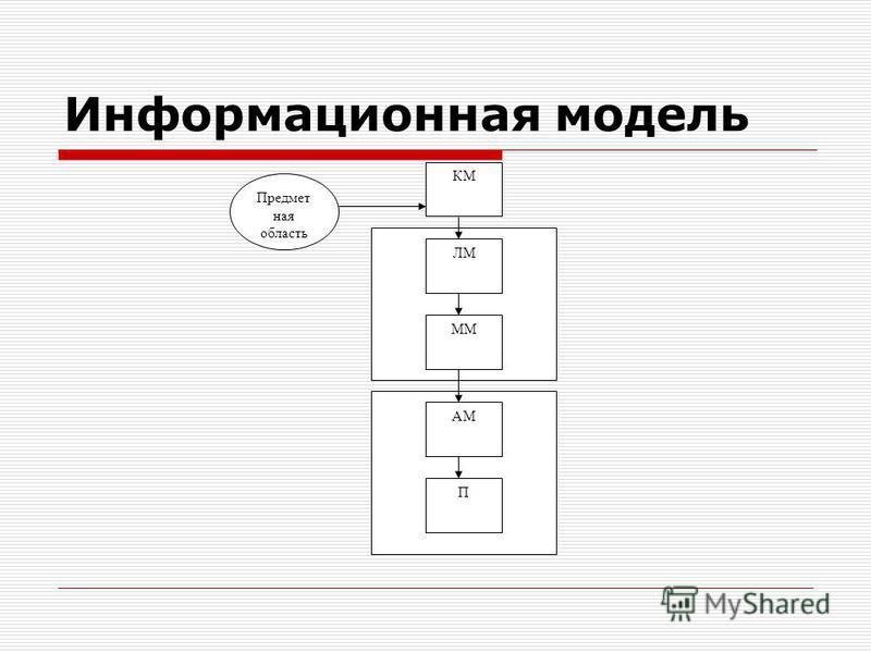 Информационная модель Предмет ная область КМ ЛМ П АМ ММ