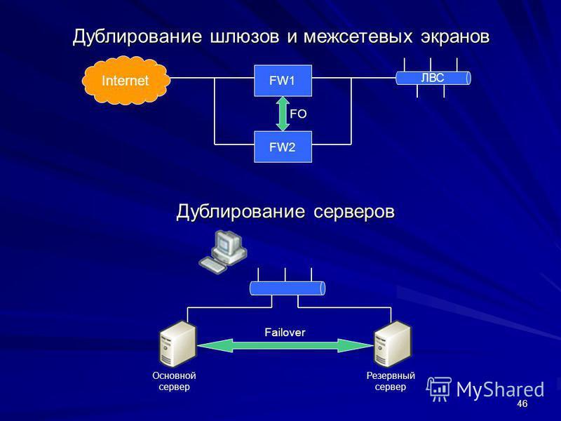 46 Дублирование шлюзов и межсетевых экранов Дублирование серверов FW1 FW2 Internet FO Failover Основной сервер Резервный сервер ЛВС