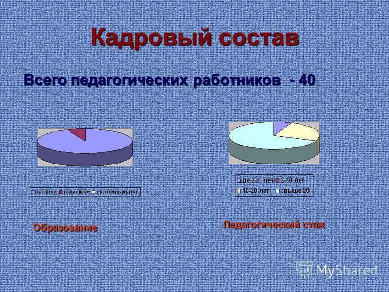 Кадровый состав Всего педагогических работников 40 Всего педагогических работников - 40 Образование Педагогический стаж