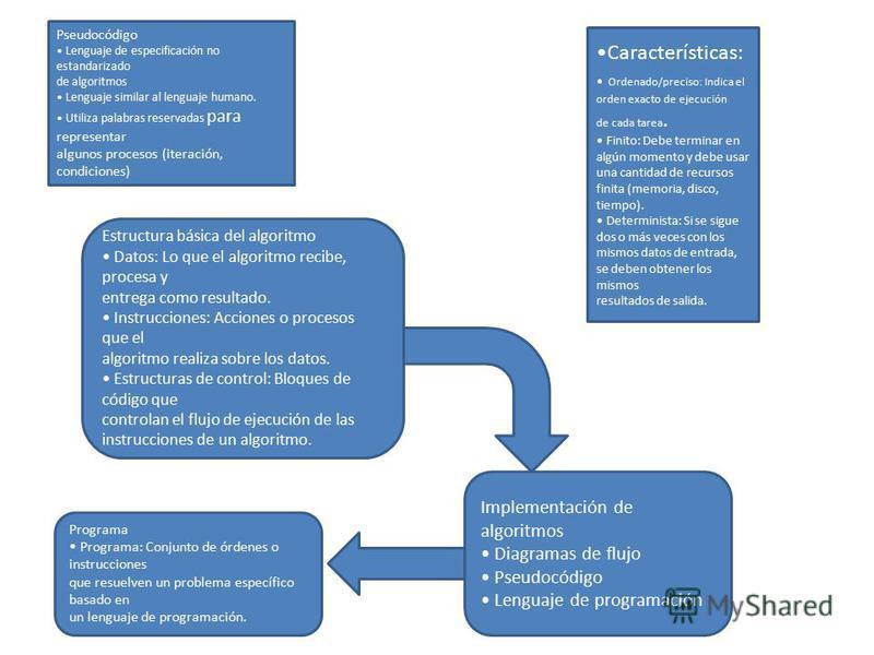 Estructura básica del algoritmo Datos: Lo que el algoritmo recibe, procesa y entrega como resultado. Instrucciones: Acciones o procesos que el algoritmo realiza sobre los datos. Estructuras de control: Bloques de código que controlan el flujo de ejec
