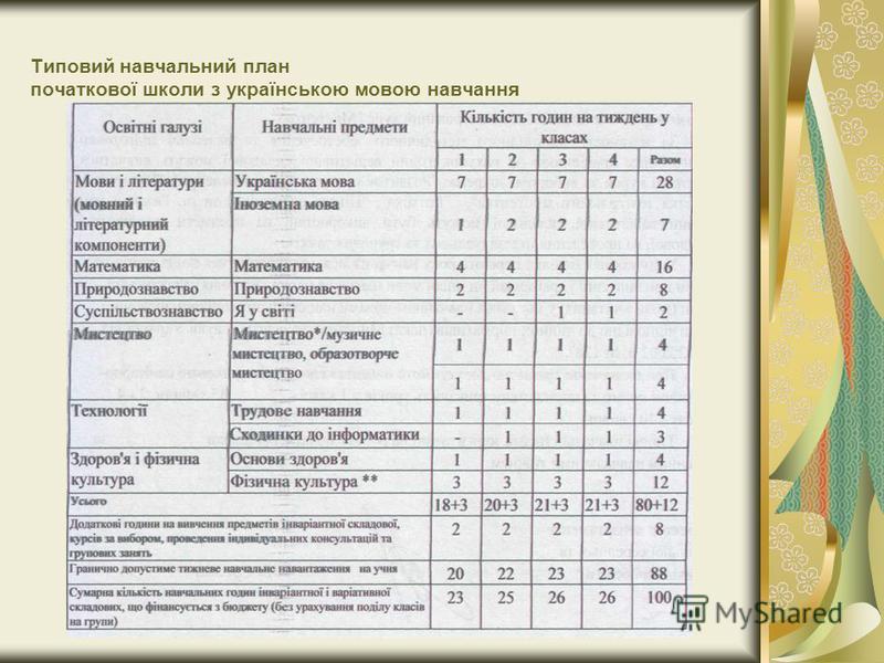 Типовий навчальний план початкової школи з українською мовою навчання
