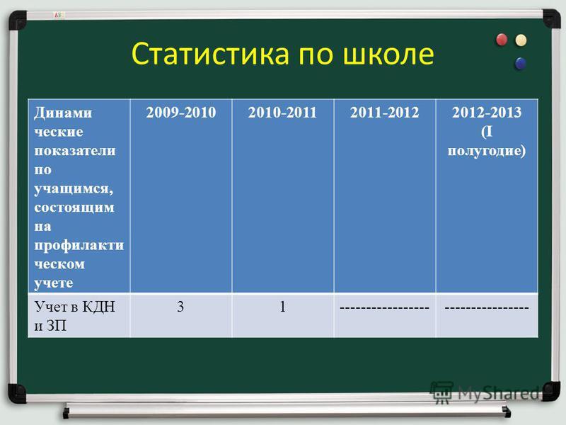 Статистика по школе Динами ческие показатели по учащимся, состоящим на профилактическом учете 2009-20102010-20112011-20122012-2013 (I полугодие) Учет в КДН и ЗП 31---------------------------------