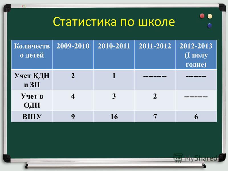 Статистика по школе Количеств о детей 2009-20102010-20112011-20122012-2013 (I полугодие) Учет КДН и ЗП 21----------------- Учет в ОДН 432--------- ВШУ91676