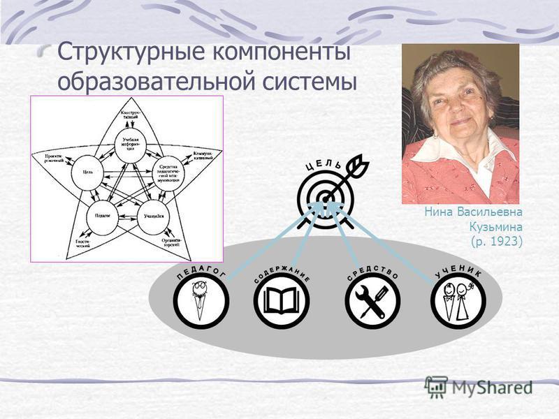 Нина Васильевна Кузьмина (р. 1923) Структурные компоненты образовательной системы