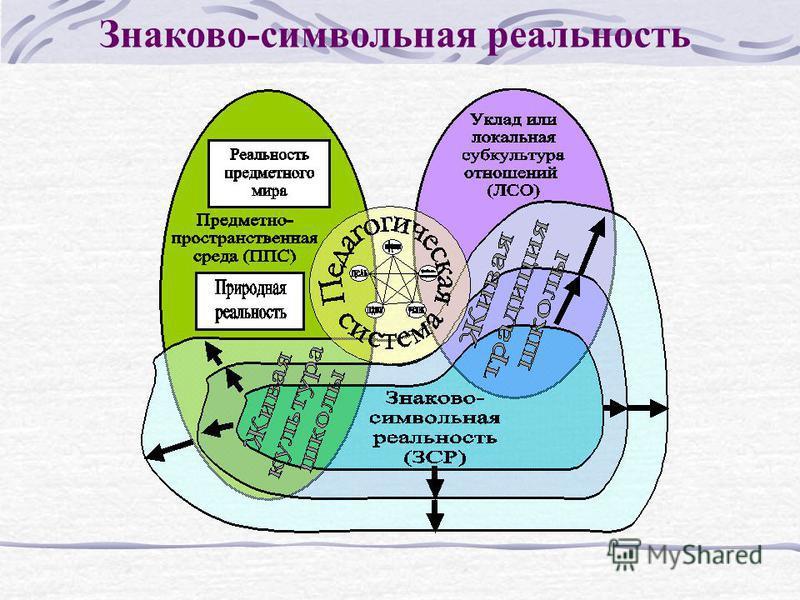 Знаково-символьная реальность