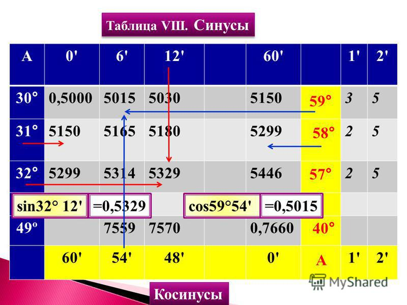 Таблица VIII. Синусы А0'6'12'60'1'2' 30°0,500050155030515035 31°515051655180529925 32°529953145329544625 49º755975700,7660 60'54'48'0'0'1'2' Косинусы А 40° 57° 58° 59° sin31°=0,5150sin32° 12'=0,5329cos58°=0,5299cos59°54'=0,5015