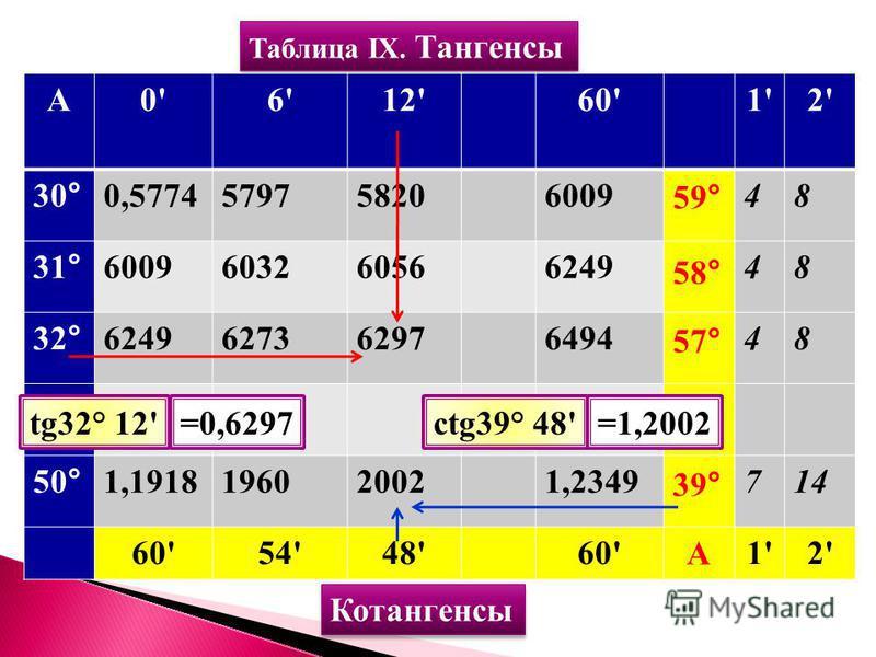 Таблица IX. Тангенсы А0'6'12'60'1'2' 30°0,577457975820600948 31°600960326056624948 32°624962736297649448 50°1,1918196020021,2349714 60'54'48'60'1'2' Котангенсы А 39° 57° 58° 59° tg32° 12'=0,6297ctg39° 48'=1,2002