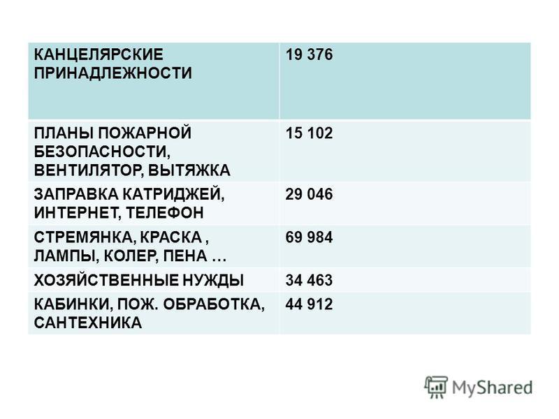 КАНЦЕЛЯРСКИЕ ПРИНАДЛЕЖНОСТИ 19 376 ПЛАНЫ ПОЖАРНОЙ БЕЗОПАСНОСТИ, ВЕНТИЛЯТОР, ВЫТЯЖКА 15 102 ЗАПРАВКА КАТРИДЖЕЙ, ИНТЕРНЕТ, ТЕЛЕФОН 29 046 СТРЕМЯНКА, КРАСКА, ЛАМПЫ, КОЛЕР, ПЕНА … 69 984 ХОЗЯЙСТВЕННЫЕ НУЖДЫ34 463 КАБИНКИ, ПОЖ. ОБРАБОТКА, САНТЕХНИКА 44 91