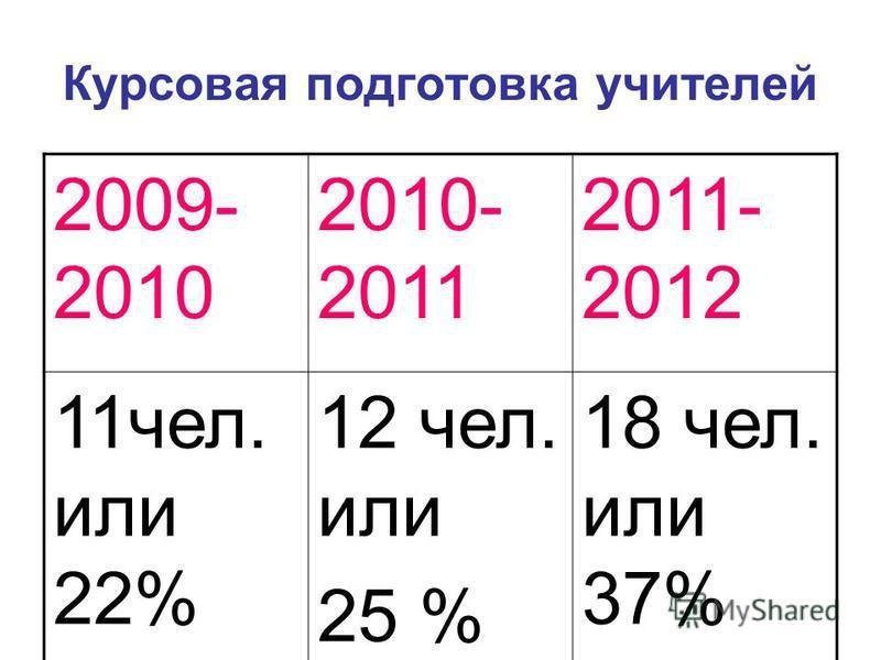 Курсовая подготовка учителей 2009- 2010 2010- 2011 2011- 2012 11 чел. или 22% 12 чел. или 25 % 18 чел. или 37%