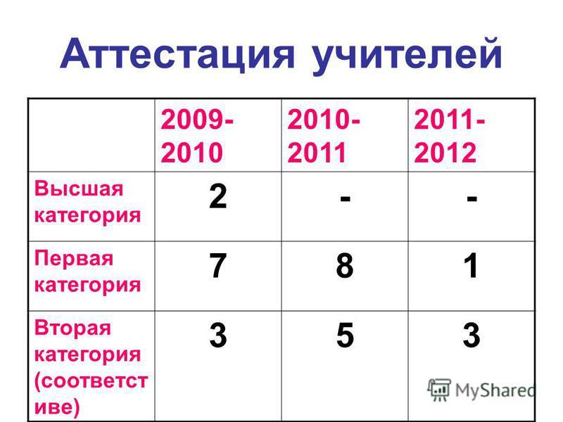 Аттестация учителей 2009- 2010 2010- 2011 2011- 2012 Высшая категория 2-- Первая категория 781 Вторая категория (соответст иве) 353