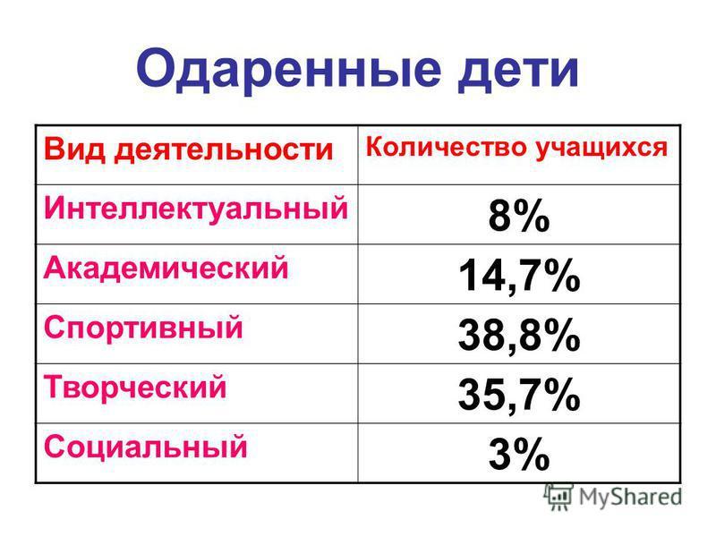 Одаренные дети Вид деятельности Количество учащихся Интеллектуальный 8% Академический 14,7% Спортивный 38,8% Творческий 35,7% Социальный 3%