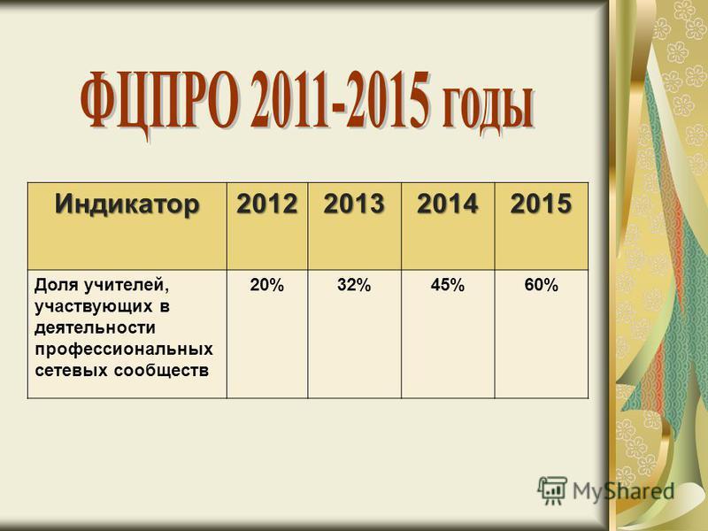Индикатор 2012201320142015 Доля учителей, участвующих в деятельности профессиональных сетевых сообществ 20%32%45%60%