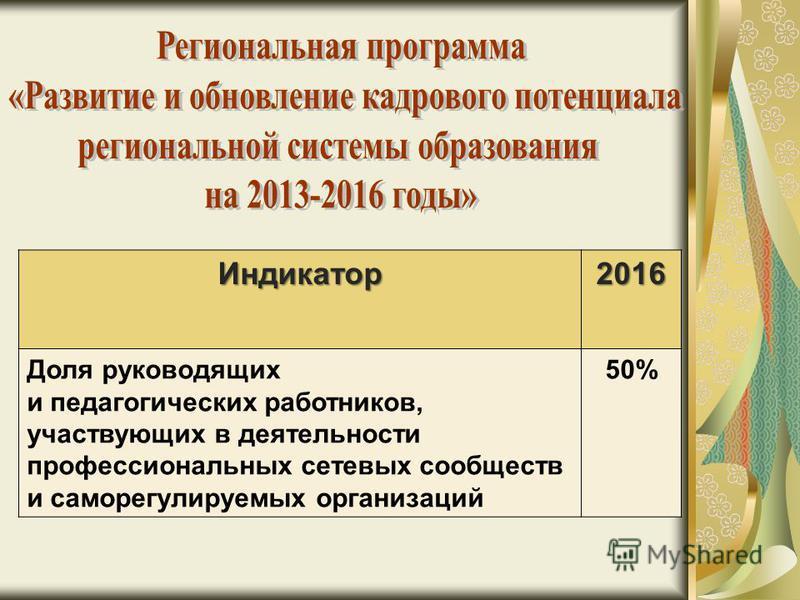 Индикатор 2016 Доля руководящих и педагогических работников, участвующих в деятельности профессиональных сетевых сообществ и саморегулируемых организаций 50%