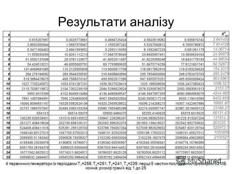 Результати аналізу 4 первинних генератори із періодами T 1 =256, T 2 =251, T 3 =241, T 4 =239; перші 5 частин послідовності розміром 32 МБ кожна; розмір грам k від 1 до 25