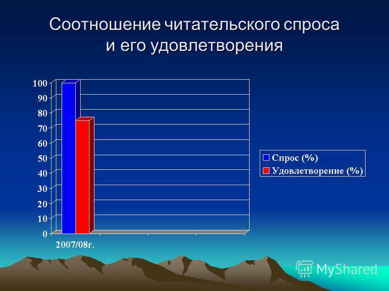 Соотношение читательского спроса и его удовлетворения