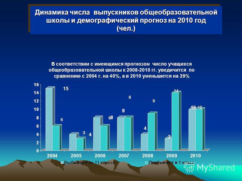 Динамика числа выпускников общеобразовательной школы и демографический прогноз на 2010 год (чел.)
