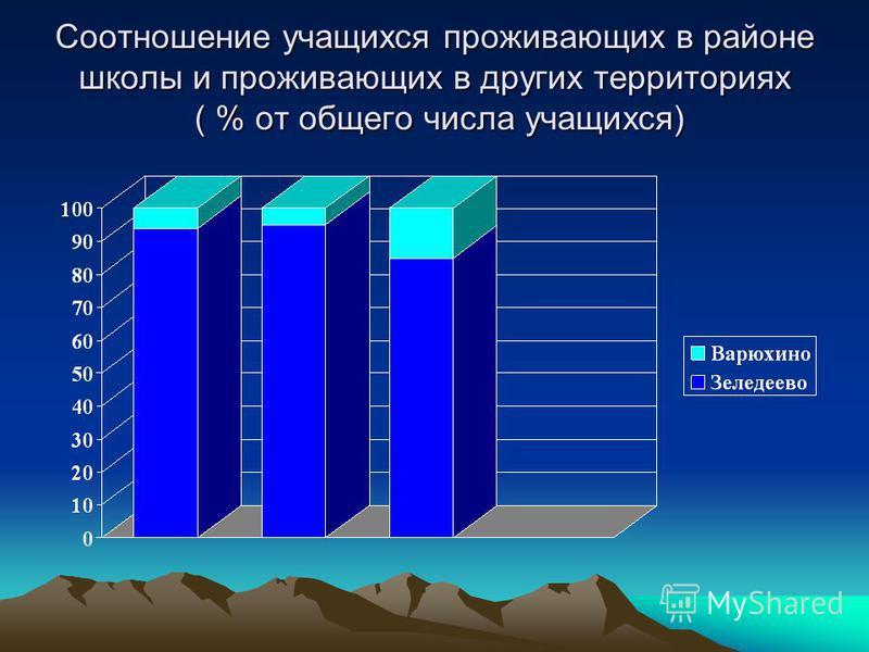 Соотношение учащихся проживающих в районе школы и проживающих в других территориях ( % от общего числа учащихся)