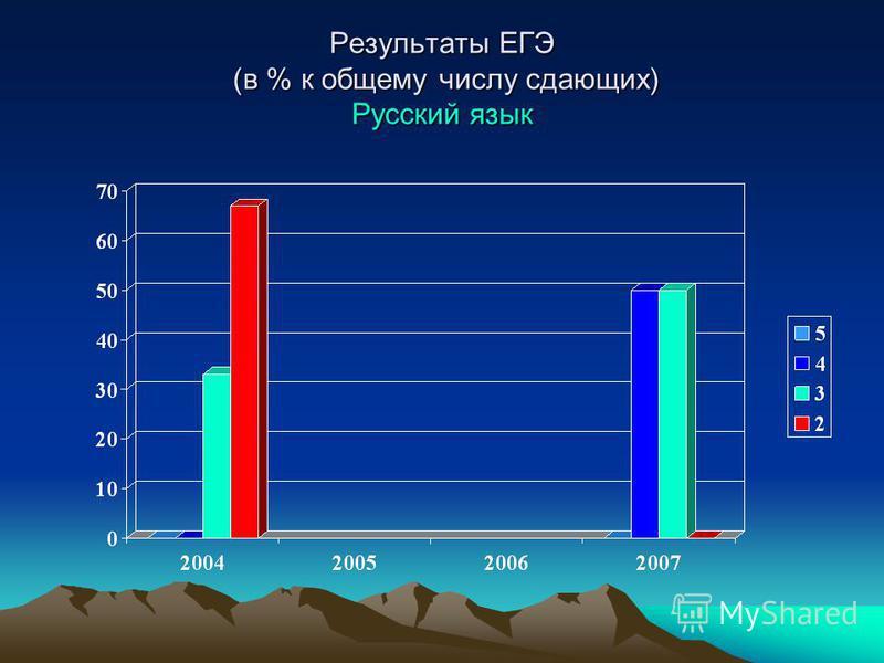 Результаты ЕГЭ (в % к общему числу сдающих) Русский язык