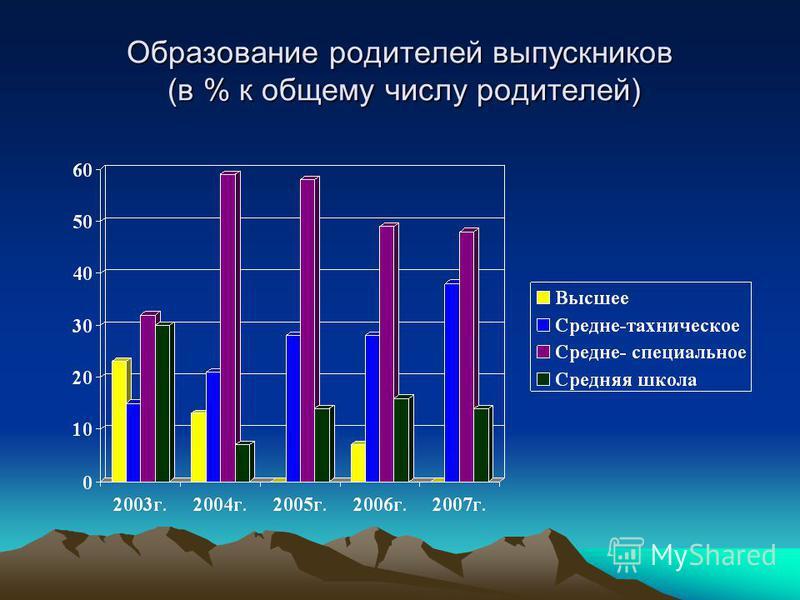 Образование родителей выпускников (в % к общему числу родителей)