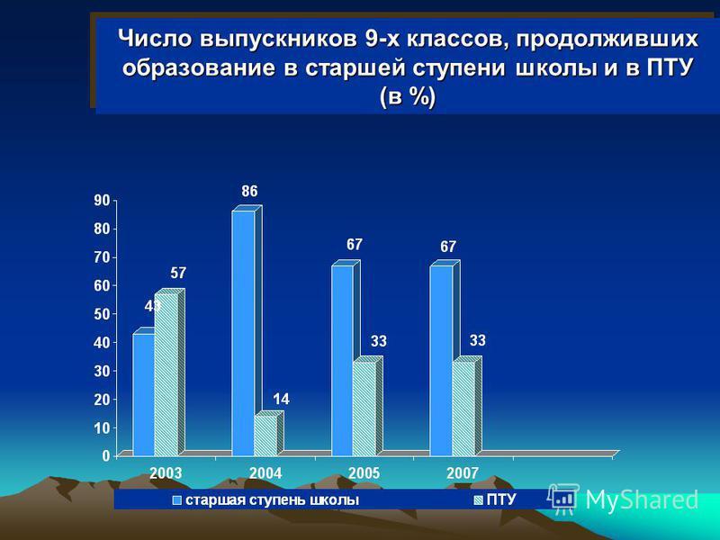 Число выпускников 9-х классов, продолживших образование в старшей ступени школы и в ПТУ (в %)