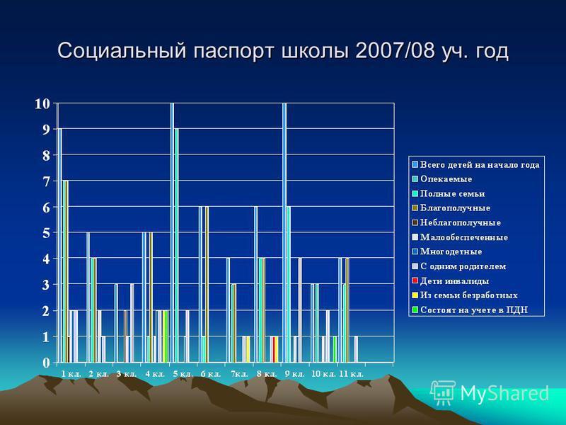Социальный паспорт школы 2007/08 уч. год