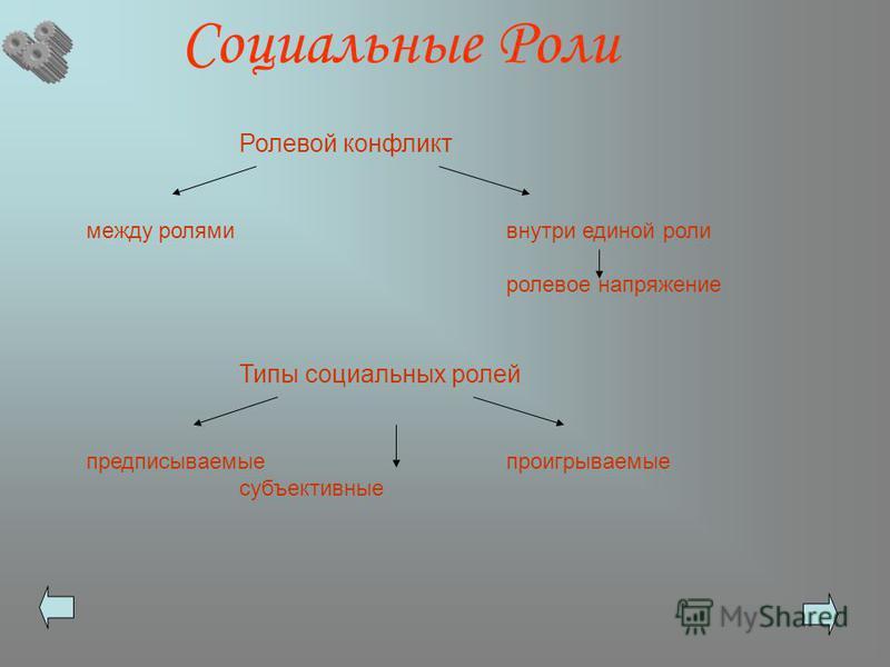 Социальные Роли Ролевой конфликт между ролями внутри единой роли ролевое напряжение Типы социальных ролей предписываемыепроигрываемые субъективные